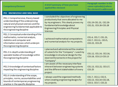 Professional Engineer Summary Statement Sample for Competency Unit 1